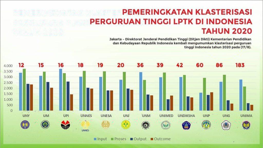 Unj Top 20 Pt Terbaik Di Indonesia Lppm