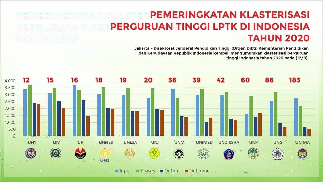 UNJ TOP 20 PT terbaik di Indonesia
